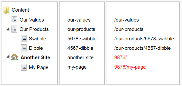 Outbound Pipeline V7, Reference - Our Umbraco